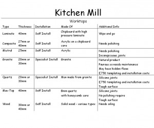 Worktop Idiot Guide From Kitchen Mill, Grimsby